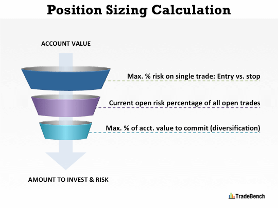 Trading Risk & Money Management - Position Sizing: How We Calculate Amount To Invest and Risk for a Stock, Forex, CFD or Futures Trade